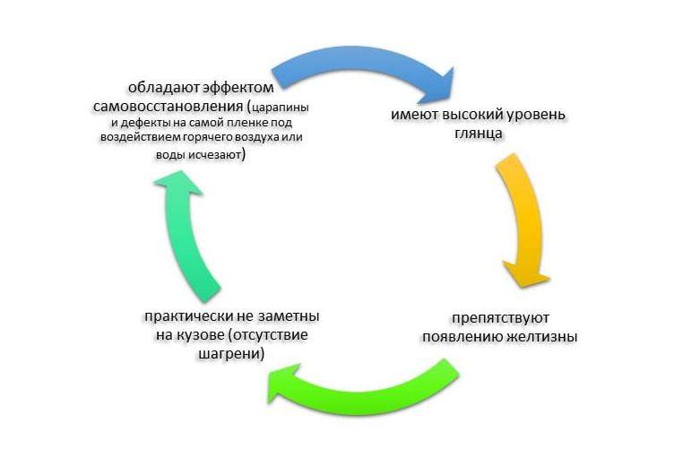 avto-v-plenku-ili-kak-legkaya-bronya-spasaet-vashu-mashinu-2f