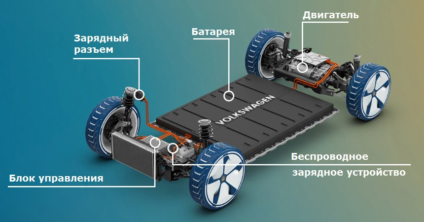 modulnaya-platforme-meb-dlya-dostupnyh-elektromobilej-chast